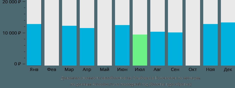 Динамика стоимости авиабилетов из Ольборга в Копенгаген по месяцам