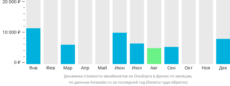 Динамика стоимости авиабилетов из Ольборга в Данию по месяцам