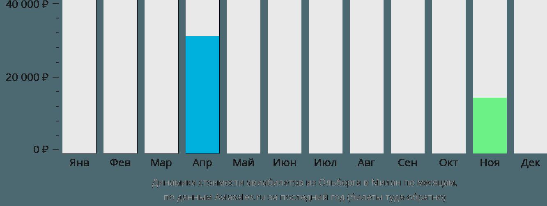 Динамика стоимости авиабилетов из Ольборга в Милан по месяцам