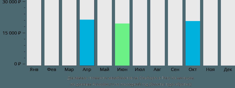 Динамика стоимости авиабилетов из Ольборга в Ригу по месяцам