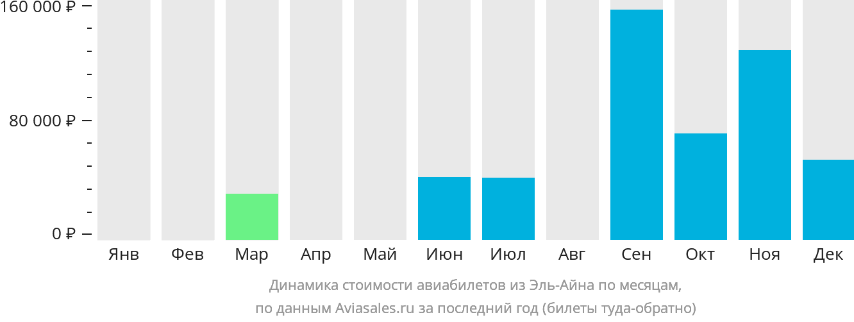 Динамика стоимости авиабилетов из Эль-Айна по месяцам