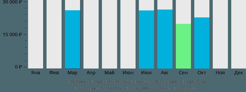 Динамика стоимости авиабилетов из Аль-Айна в Амман по месяцам