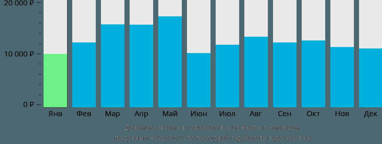 Динамика стоимости авиабилетов из Анапы по месяцам