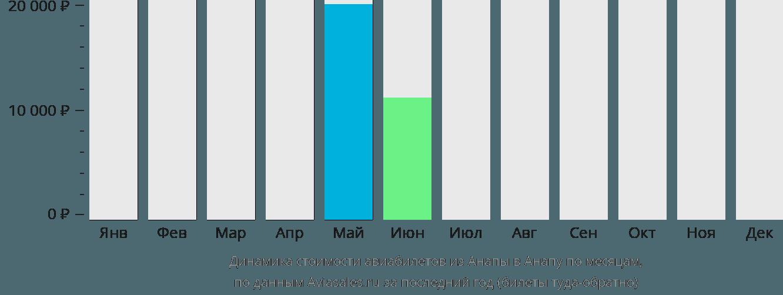 Динамика стоимости авиабилетов из Анапы в Анапу по месяцам