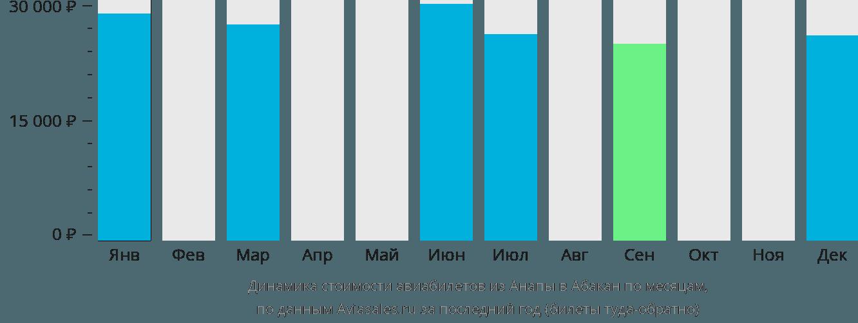 Динамика стоимости авиабилетов из Анапы в Абакан по месяцам