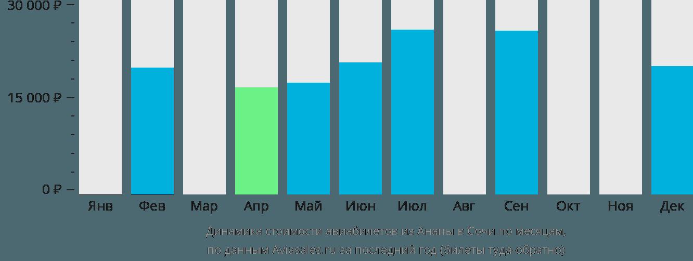 Динамика стоимости авиабилетов из Анапы в Сочи по месяцам