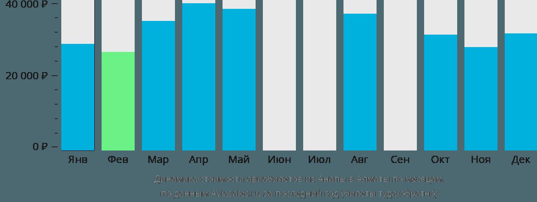 Динамика стоимости авиабилетов из Анапы в Алматы по месяцам