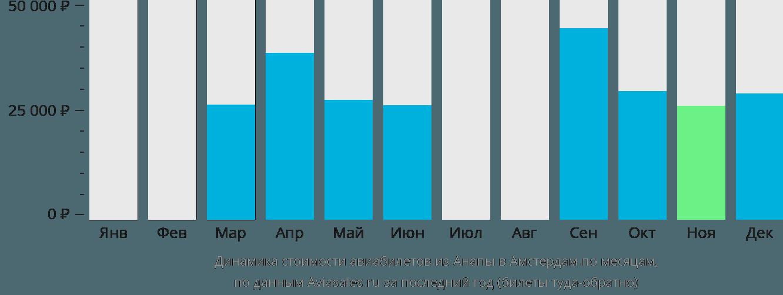 Динамика стоимости авиабилетов из Анапы в Амстердам по месяцам