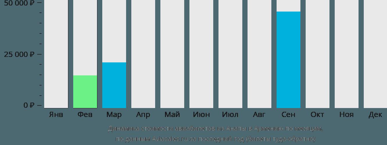 Динамика стоимости авиабилетов из Анапы в Армению по месяцам