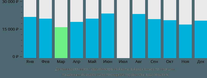 Динамика стоимости авиабилетов из Анапы в Архангельск по месяцам