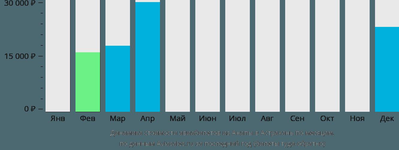 Динамика стоимости авиабилетов из Анапы в Астрахань по месяцам