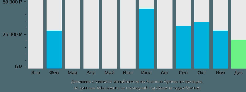 Динамика стоимости авиабилетов из Анапы в Афины по месяцам