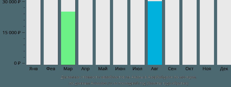 Динамика стоимости авиабилетов из Анапы в Азербайджан по месяцам