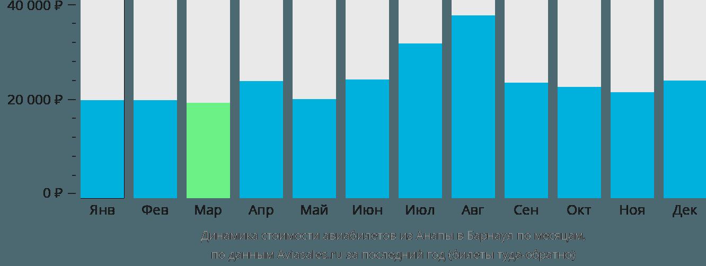 Динамика стоимости авиабилетов из Анапы в Барнаул по месяцам