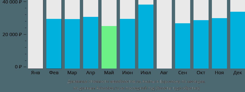 Динамика стоимости авиабилетов из Анапы в Барселону по месяцам