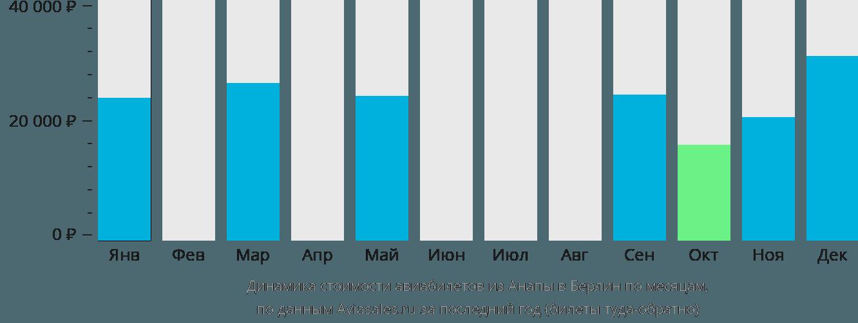 Динамика стоимости авиабилетов из Анапы в Берлин по месяцам