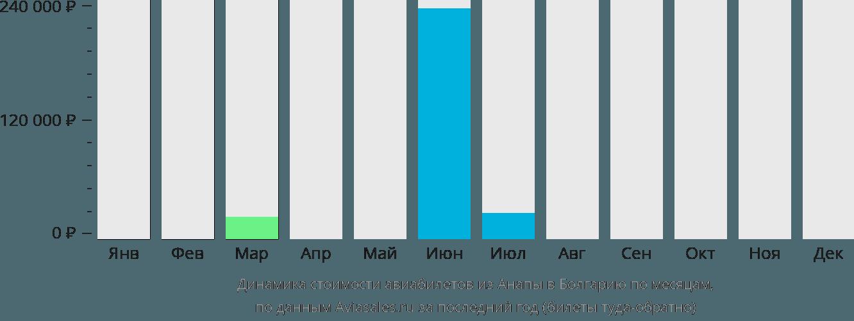 Динамика стоимости авиабилетов из Анапы в Болгарию по месяцам