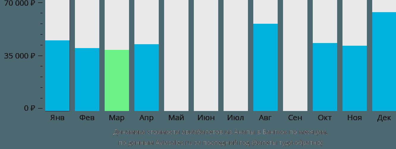 Динамика стоимости авиабилетов из Анапы в Бангкок по месяцам