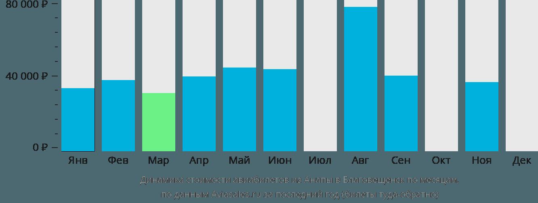 Динамика стоимости авиабилетов из Анапы в Благовещенск по месяцам