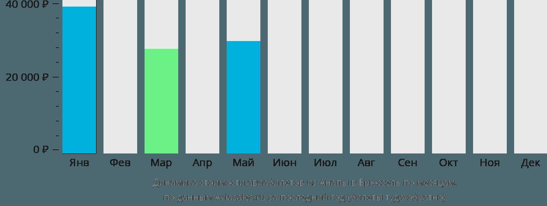 Динамика стоимости авиабилетов из Анапы в Брюссель по месяцам