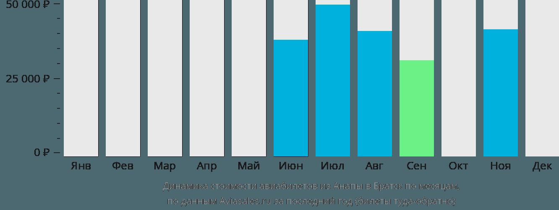 Динамика стоимости авиабилетов из Анапы в Братск по месяцам