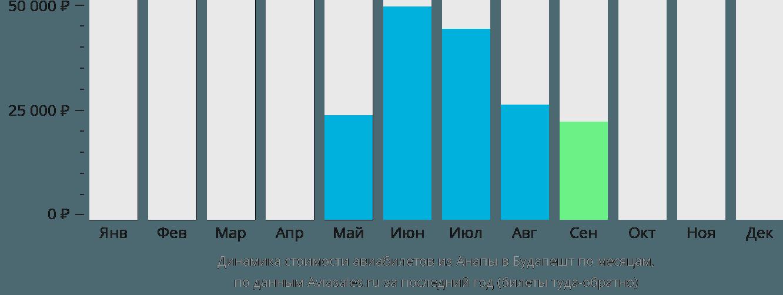 Динамика стоимости авиабилетов из Анапы в Будапешт по месяцам