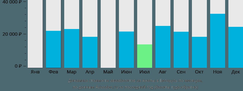 Динамика стоимости авиабилетов из Анапы в Беларусь по месяцам