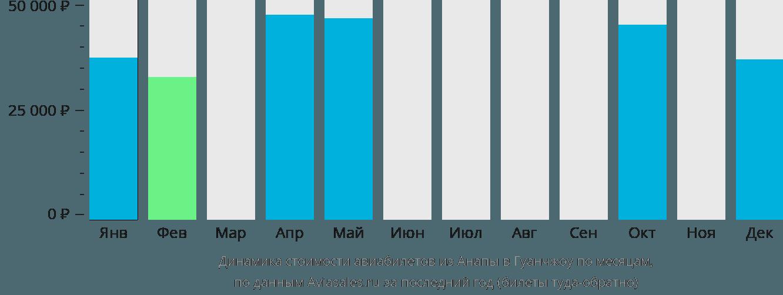 Динамика стоимости авиабилетов из Анапы в Гуанчжоу по месяцам