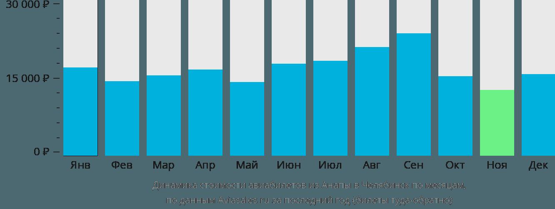 Динамика стоимости авиабилетов из Анапы в Челябинск по месяцам