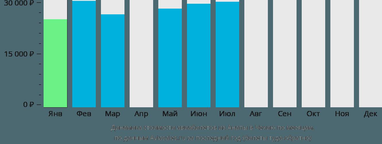 Динамика стоимости авиабилетов из Анапы в Чехию по месяцам