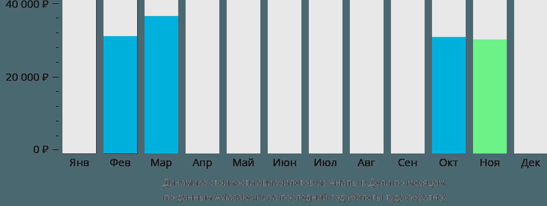 Динамика стоимости авиабилетов из Анапы в Дели по месяцам
