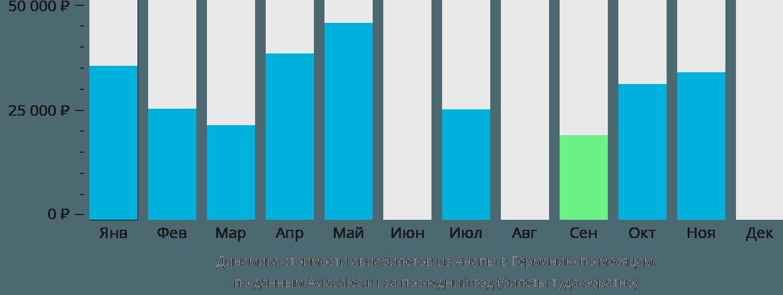 Динамика стоимости авиабилетов из Анапы в Германию по месяцам