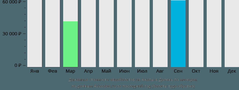 Динамика стоимости авиабилетов из Анапы в Далянь по месяцам