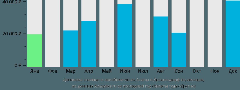 Динамика стоимости авиабилетов из Анапы в Дюссельдорф по месяцам