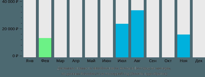 Динамика стоимости авиабилетов из Анапы в Белгород по месяцам