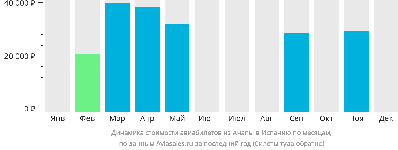 Динамика стоимости авиабилетов из Анапы в Испанию по месяцам