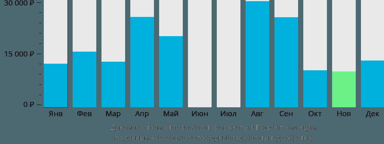Динамика стоимости авиабилетов из Анапы в Ереван по месяцам