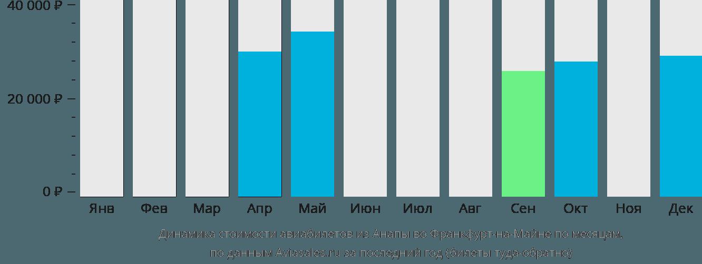 Динамика стоимости авиабилетов из Анапы во Франкфурт-на-Майне по месяцам