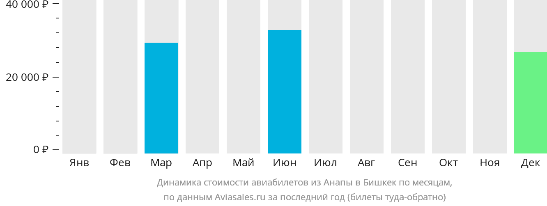 Динамика стоимости авиабилетов из Анапы в Бишкек по месяцам