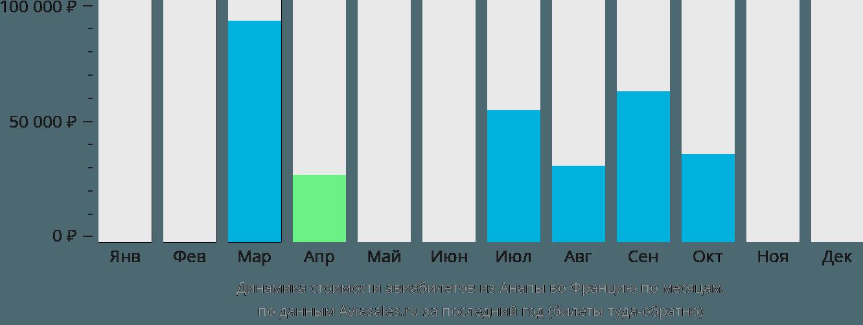 Динамика стоимости авиабилетов из Анапы во Францию по месяцам