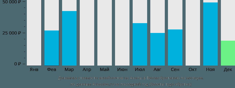 Динамика стоимости авиабилетов из Анапы в Великобританию по месяцам