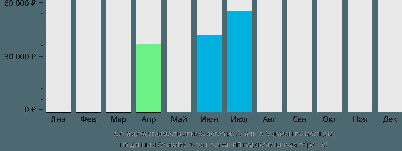Динамика стоимости авиабилетов из Анапы в Магадан по месяцам