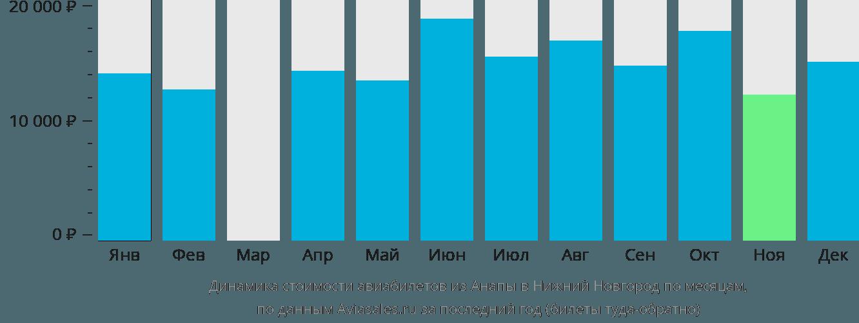 Динамика стоимости авиабилетов из Анапы в Нижний Новгород по месяцам