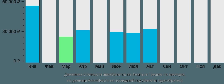 Динамика стоимости авиабилетов из Анапы в Грецию по месяцам