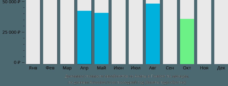 Динамика стоимости авиабилетов из Анапы в Гонконг по месяцам