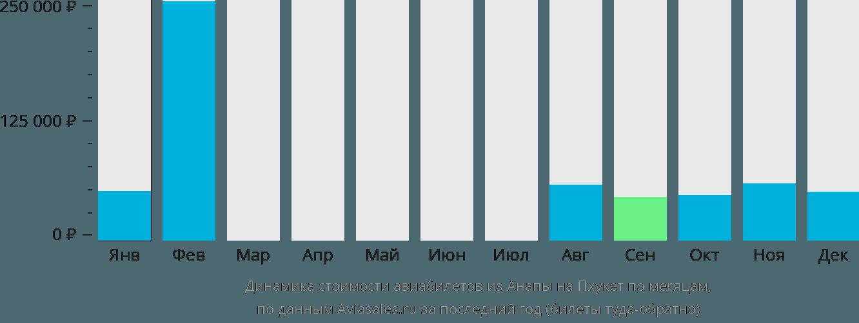 Динамика стоимости авиабилетов из Анапы на Пхукет по месяцам