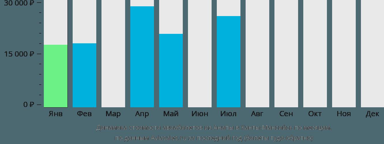 Динамика стоимости авиабилетов из Анапы в Ханты-Мансийск по месяцам