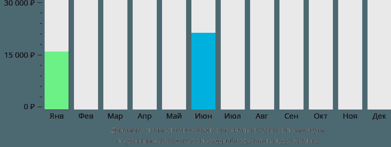 Динамика стоимости авиабилетов из Анапы в Харьков по месяцам