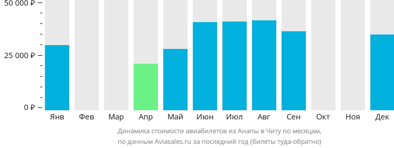 Динамика стоимости авиабилетов из Анапы в Читу по месяцам