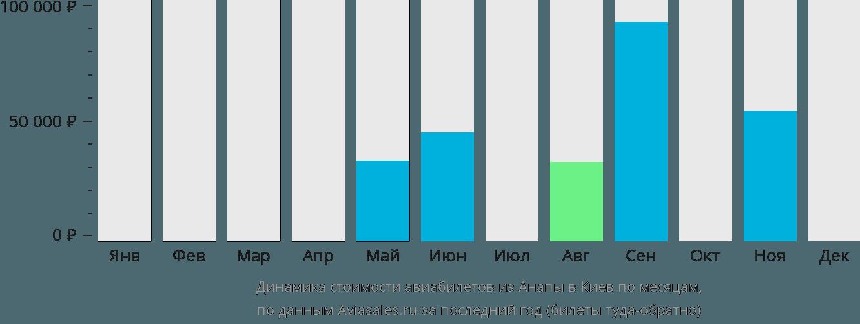 Динамика стоимости авиабилетов из Анапы в Киев по месяцам